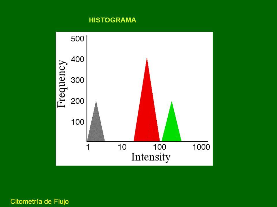 Intensidad de fluorescencia y sitios de unión Intensidad de fluorescencia FITC Número de eventos FITC Citometría de Flujo