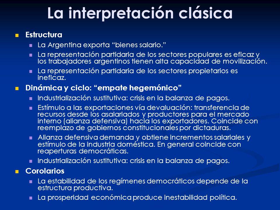 La interpretación clásica Estructura La Argentina exporta bienes salario. La representación partidaria de los sectores populares es eficaz y los traba
