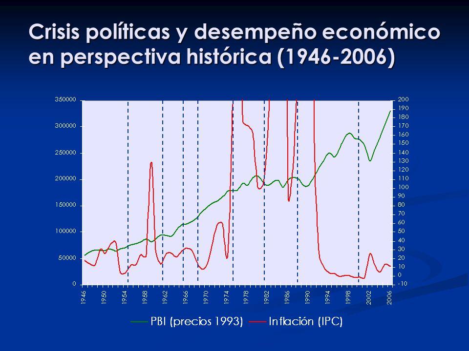 Crisis políticas y desempeño económico en perspectiva histórica (1946-2006)