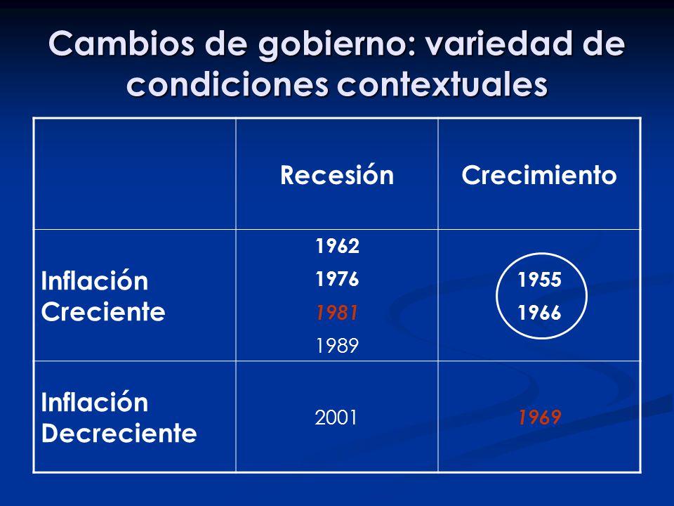 Cambios de gobierno: variedad de condiciones contextuales RecesiónCrecimiento Inflación Creciente 1962 1976 1981 1989 1955 1966 Inflación Decreciente