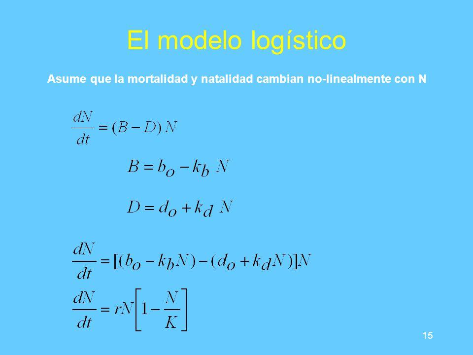 15 El modelo logístico Asume que la mortalidad y natalidad cambian no-linealmente con N