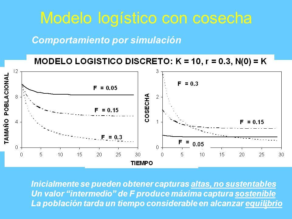 3 Modelo logístico con cosecha Comportamiento por simulación 0.05 Inicialmente se pueden obtener capturas altas, no sustentables Un valor intermedio d