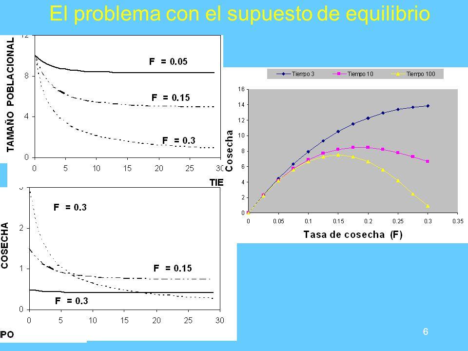 6 El problema con el supuesto de equilibrio
