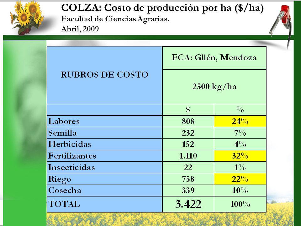 COLZA: Costo de producción por ha ($/ha) Facultad de Ciencias Agrarias. Abril, 2009