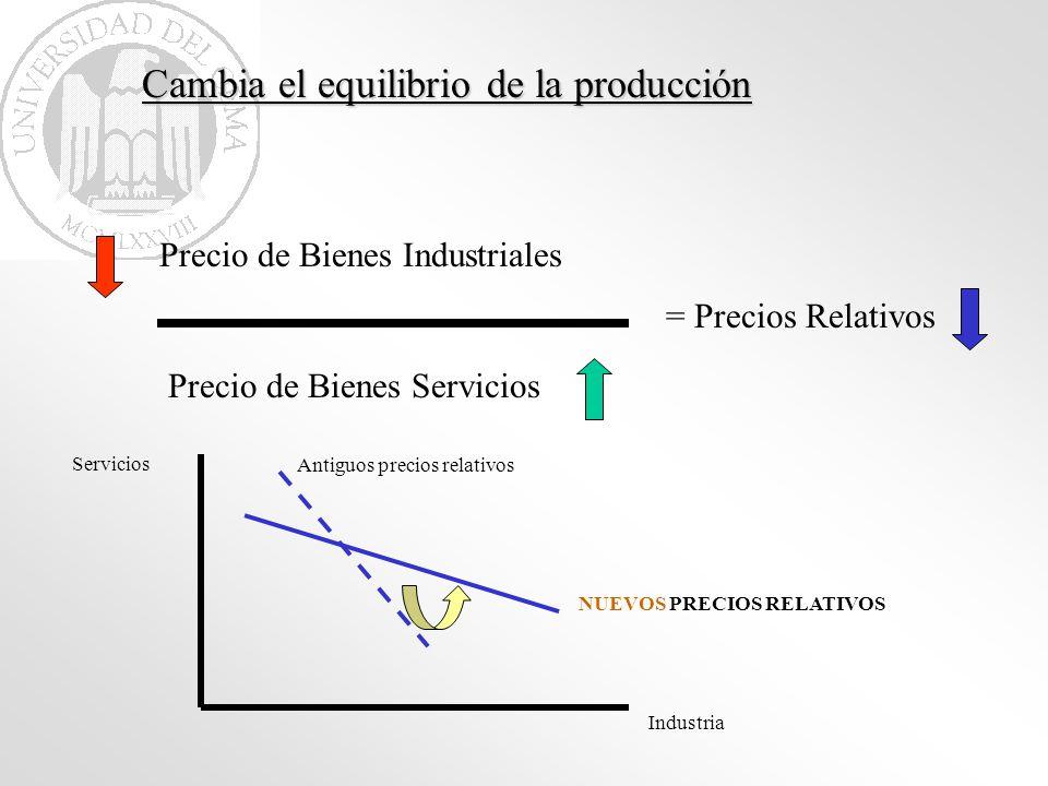 Cambia el equilibrio de la producción Precio de Bienes Industriales Precio de Bienes Servicios = Precios Relativos Industria Servicios Antiguos precio