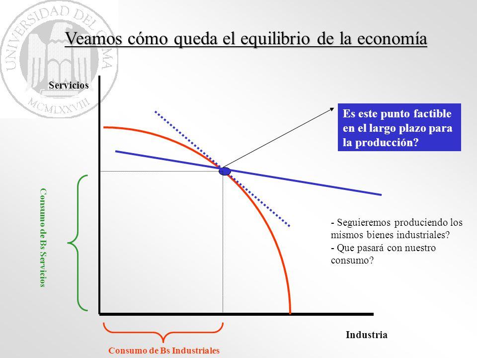 Veamos cómo queda el equilibrio de la economía Industria Servicios Consumo de Bs Industriales Consumo de Bs Servicios Es este punto factible en el lar