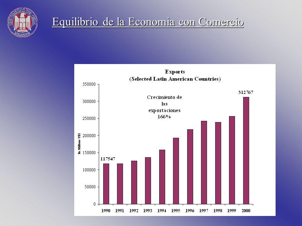 Equilibrio de la Economia con Comercio