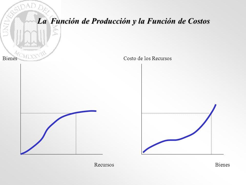 La Función de Producción y la Función de Costos Recursos Bienes Costo de los Recursos
