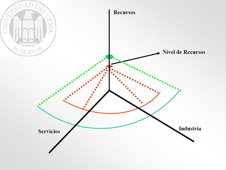 Industria Servicios Curva de Posibilidades de Producción Frente a recursos limitados muestra las distintas combinaciones de equilibrio entre bienes industriales y servicios.