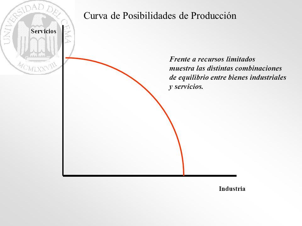 Industria Servicios Curva de Posibilidades de Producción Frente a recursos limitados muestra las distintas combinaciones de equilibrio entre bienes in