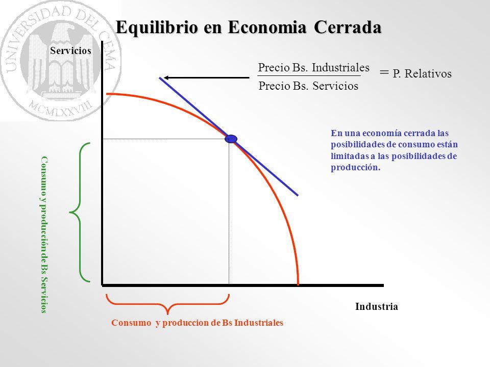 Equilibrio en Economia Cerrada Industria Servicios Precio Bs. Industriales Precio Bs. Servicios = P. Relativos Consumo y produccion de Bs Industriales