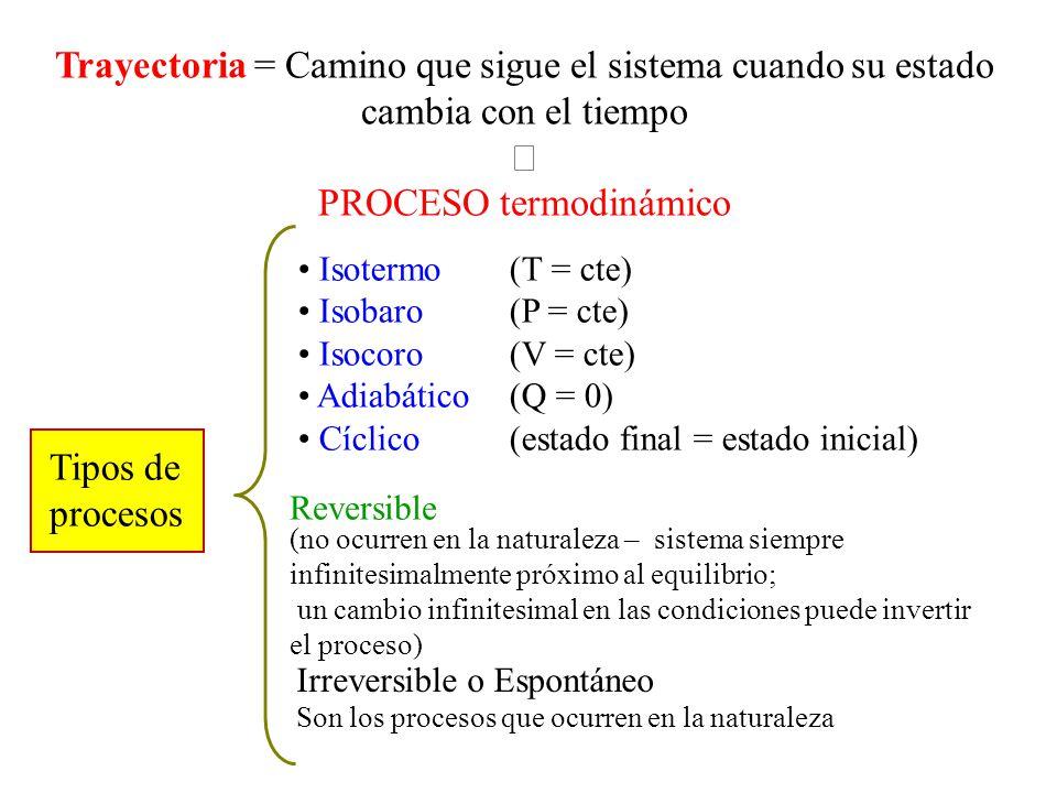Trayectoria = Camino que sigue el sistema cuando su estado cambia con el tiempo PROCESO termodinámico Tipos de procesos Isotermo (T = cte) Isobaro (P