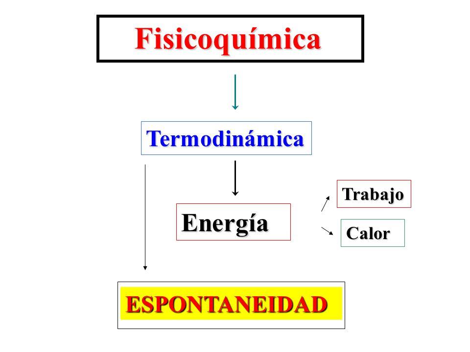 Fisicoquímica Fisicoquímica Termodinámica Calor Trabajo Energía ESPONTANEIDAD