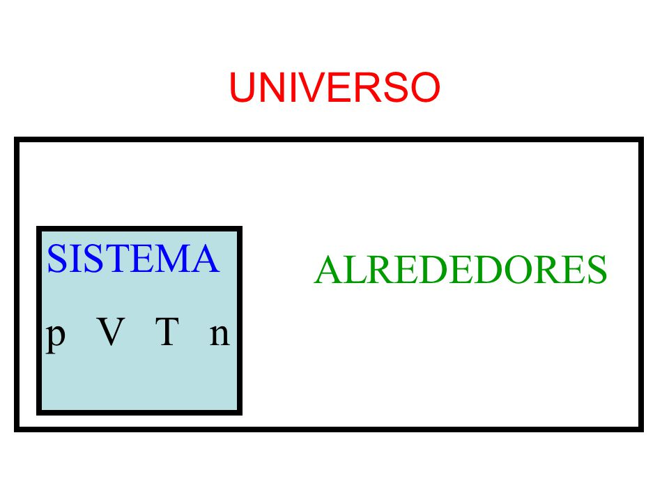 SISTEMAS ABIERTOS AISLADOS CERRADOS Materia Energía Materia Energía