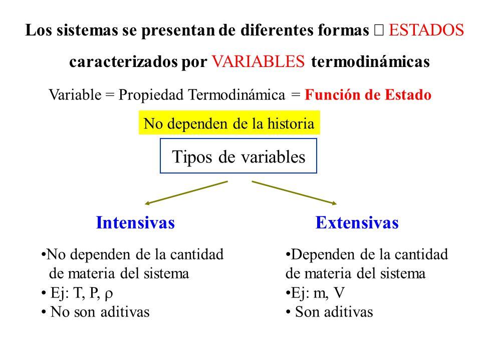 Los sistemas se presentan de diferentes formas ESTADOS caracterizados por VARIABLES termodinámicas ExtensivasIntensivas Tipos de variables No dependen