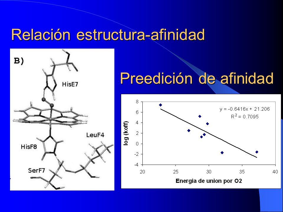 Relación estructura-afinidad Preedición de afinidad