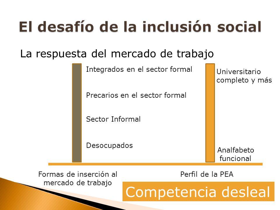 La respuesta del mercado de trabajo Formas de inserción al mercado de trabajo Perfil de la PEA Universitario completo y más Analfabeto funcional Integrados en el sector formal Precarios en el sector formal Sector Informal Desocupados Competencia desleal
