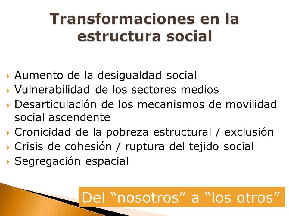 Aumento de la desigualdad social Vulnerabilidad de los sectores medios Desarticulación de los mecanismos de movilidad social ascendente Cronicidad de la pobreza estructural / exclusión Crisis de cohesión / ruptura del tejido social Segregación espacial Del nosotros a los otros