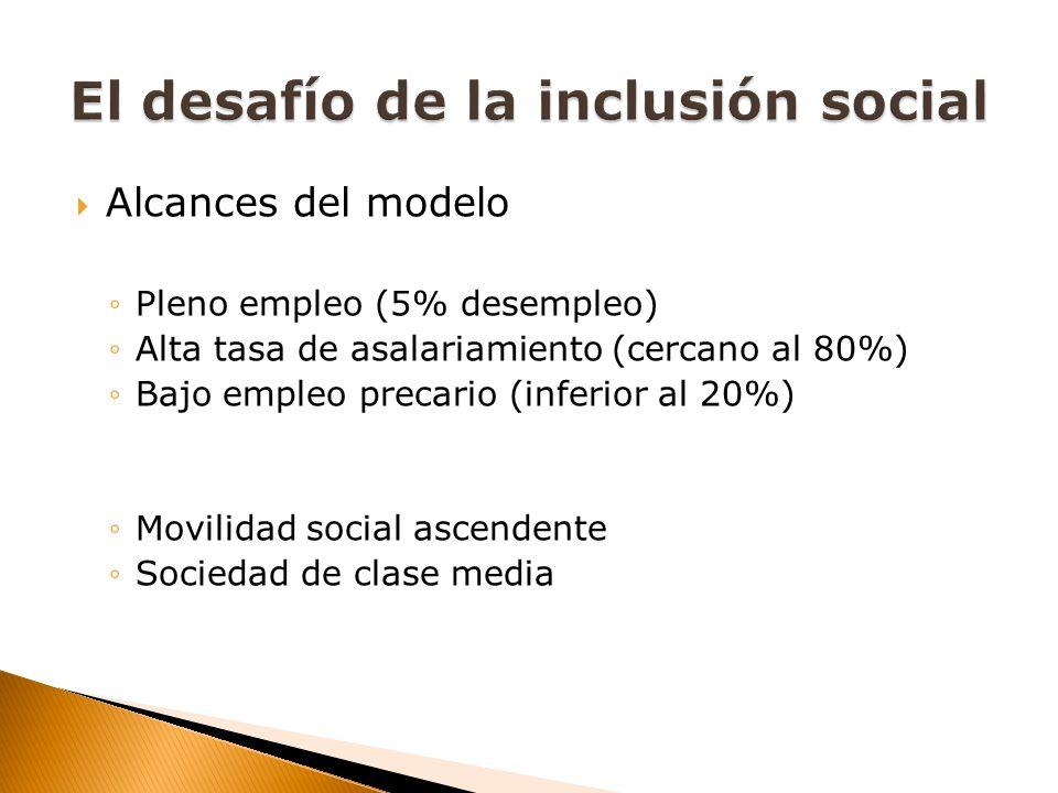 Alcances del modelo Pleno empleo (5% desempleo) Alta tasa de asalariamiento (cercano al 80%) Bajo empleo precario (inferior al 20%) Movilidad social ascendente Sociedad de clase media