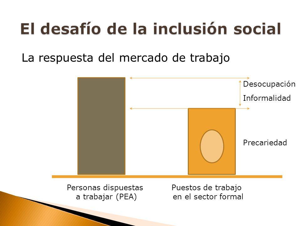 La respuesta del mercado de trabajo Personas dispuestas a trabajar (PEA) Puestos de trabajo en el sector formal Desocupación Informalidad Precariedad