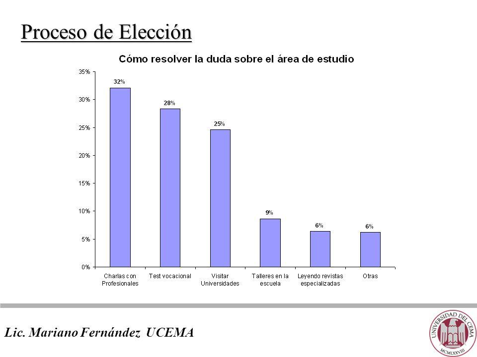 Proceso de Elección Lic. Mariano Fernández UCEMA