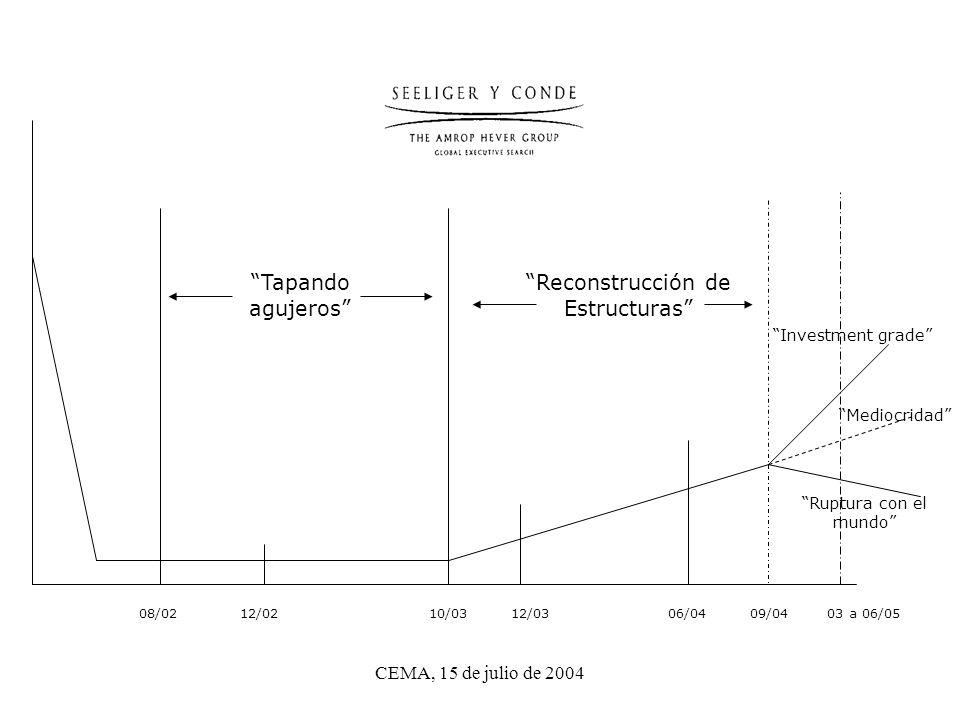CEMA, 15 de julio de 2004 08/02 12/02 10/03 12/03 06/04 09/04 03 a 06/05 Investment grade Mediocridad Ruptura con el mundo Reconstrucción de Estructuras Tapando agujeros