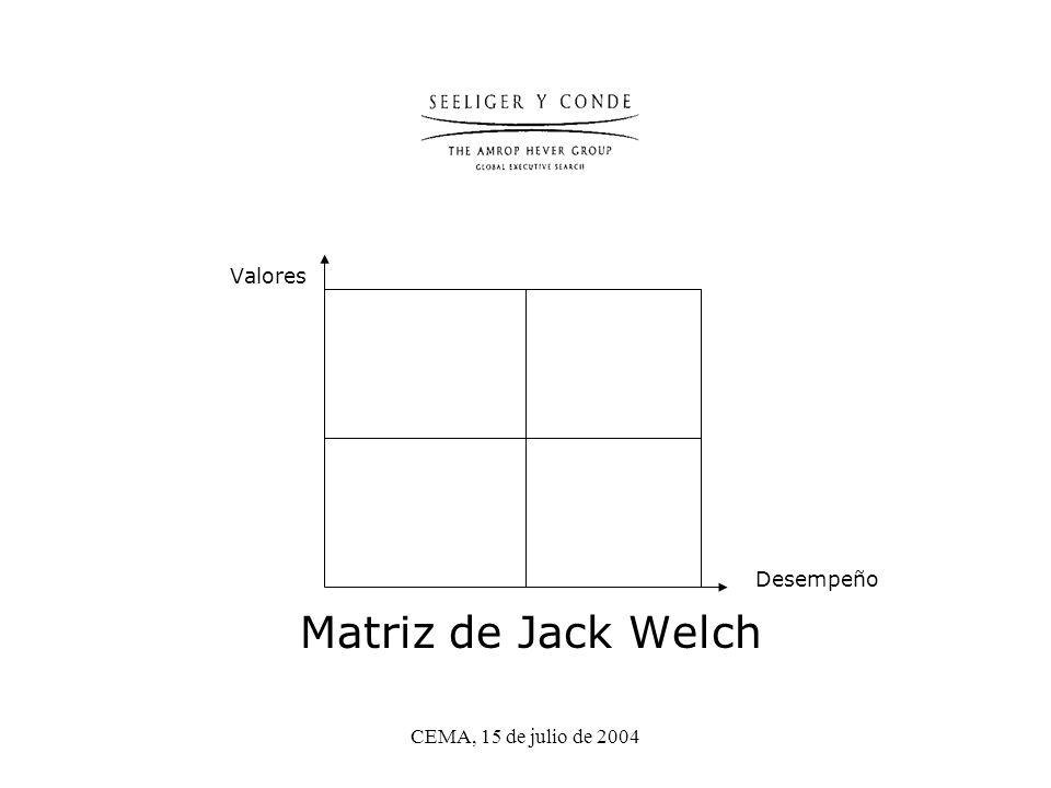 CEMA, 15 de julio de 2004 Valores Desempeño Matriz de Jack Welch