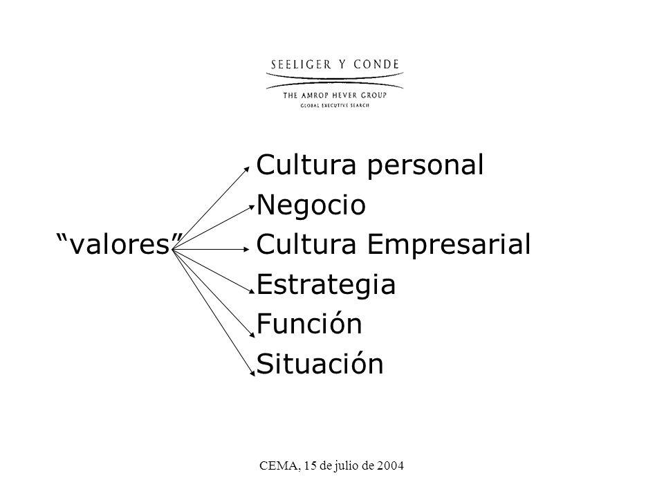 CEMA, 15 de julio de 2004 Cultura personal Negocio valores Cultura Empresarial Estrategia Función Situación