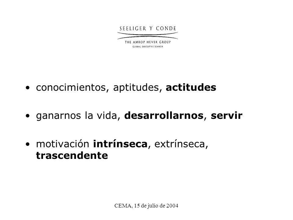 CEMA, 15 de julio de 2004 conocimientos, aptitudes, actitudes ganarnos la vida, desarrollarnos, servir motivación intrínseca, extrínseca, trascendente