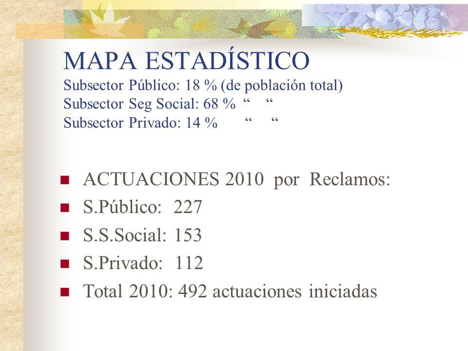 MAPA ESTADÍSTICO Subsector Público: 18 % (de población total) Subsector Seg Social: 68 % Subsector Privado: 14 % ACTUACIONES 2010 por Reclamos: S.Públ