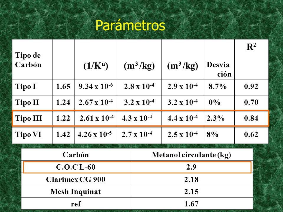 Tipo de Carbón (1/K n ) (m 3 /kg) Desvia ción R2R2 Tipo I1.659.34 x 10 -6 2.8 x 10 -4 2.9 x 10 -4 8.7%0.92 Tipo II1.242.67 x 10 -4 3.2 x 10 -4 0%0.70