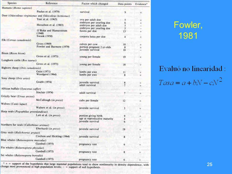 25 Fowler, 1981