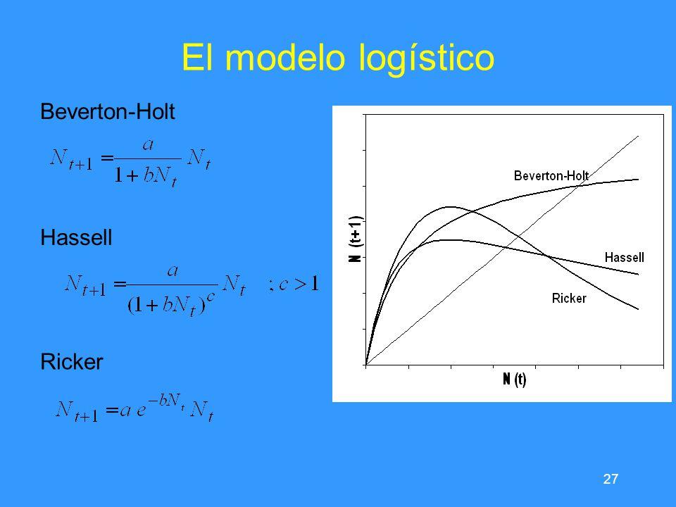 27 El modelo logístico Beverton-Holt Hassell Ricker