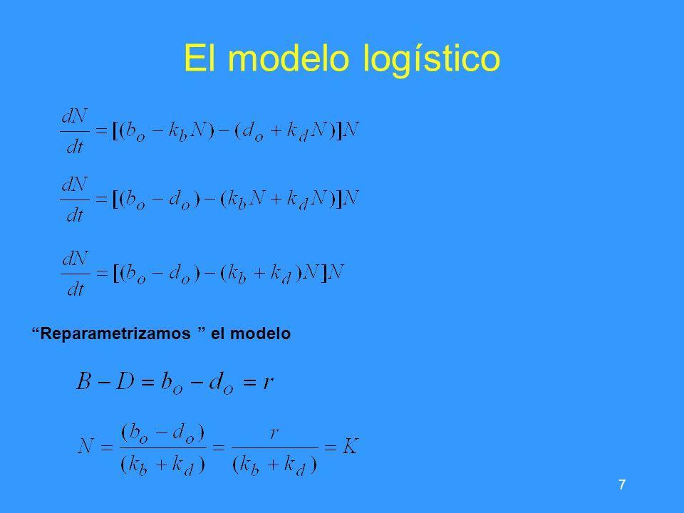 7 El modelo logístico Reparametrizamos el modelo