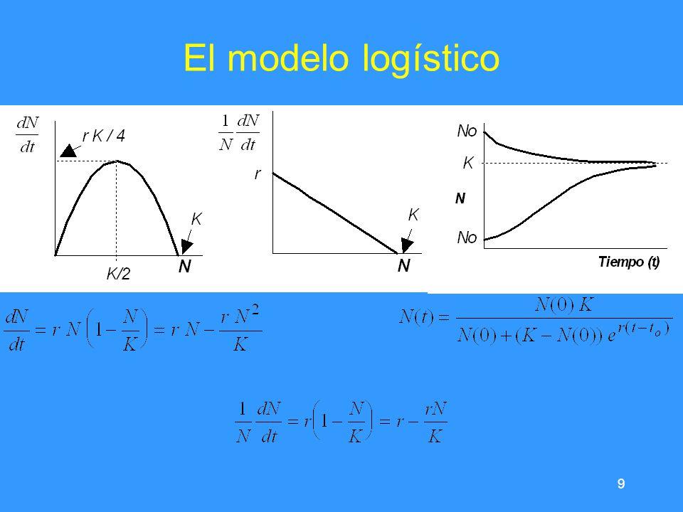 9 El modelo logístico