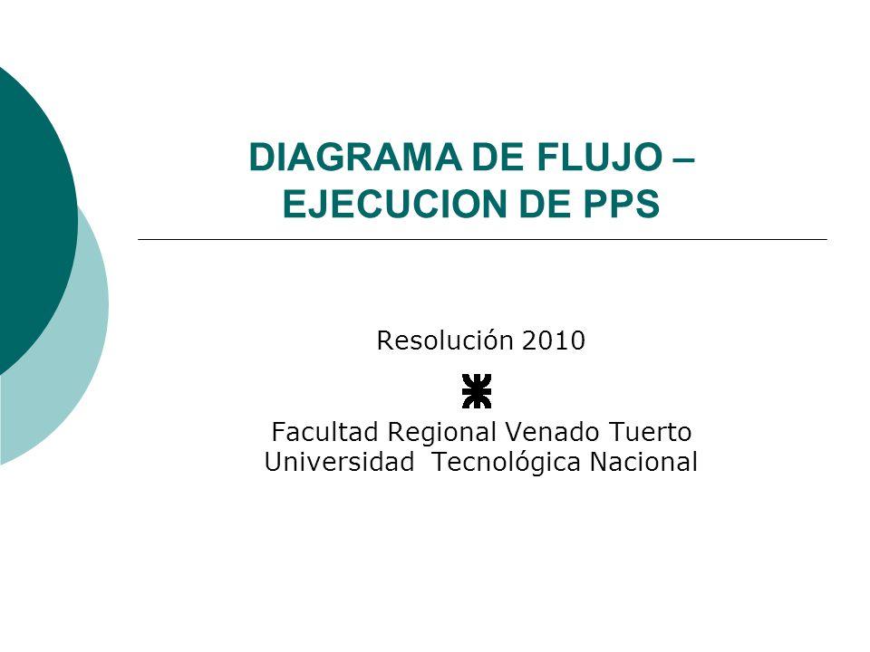 DIAGRAMA DE FLUJO – EJECUCION DE PPS Resolución 2010 Facultad Regional Venado Tuerto Universidad Tecnológica Nacional
