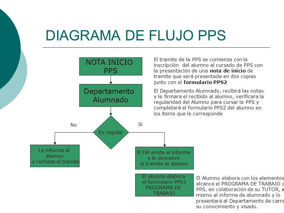 DIAGRAMA DE FLUJO PPS El tramite de la PPS se comienza con la inscripción del alumno al cursado de PPS con la presentación de una nota de inicio de tr
