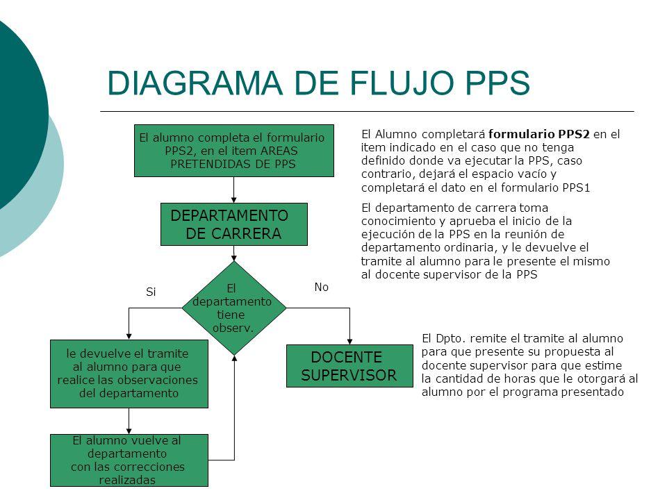DIAGRAMA DE FLUJO PPS El Alumno completará formulario PPS2 en el item indicado en el caso que no tenga definido donde va ejecutar la PPS, caso contrario, dejará el espacio vacío y completará el dato en el formulario PPS1 El alumno completa el formulario PPS2, en el item AREAS PRETENDIDAS DE PPS El departamento de carrera toma conocimiento y aprueba el inicio de la ejecución de la PPS en la reunión de departamento ordinaria, y le devuelve el tramite al alumno para le presente el mismo al docente supervisor de la PPS DEPARTAMENTO DE CARRERA El departamento tiene observ.