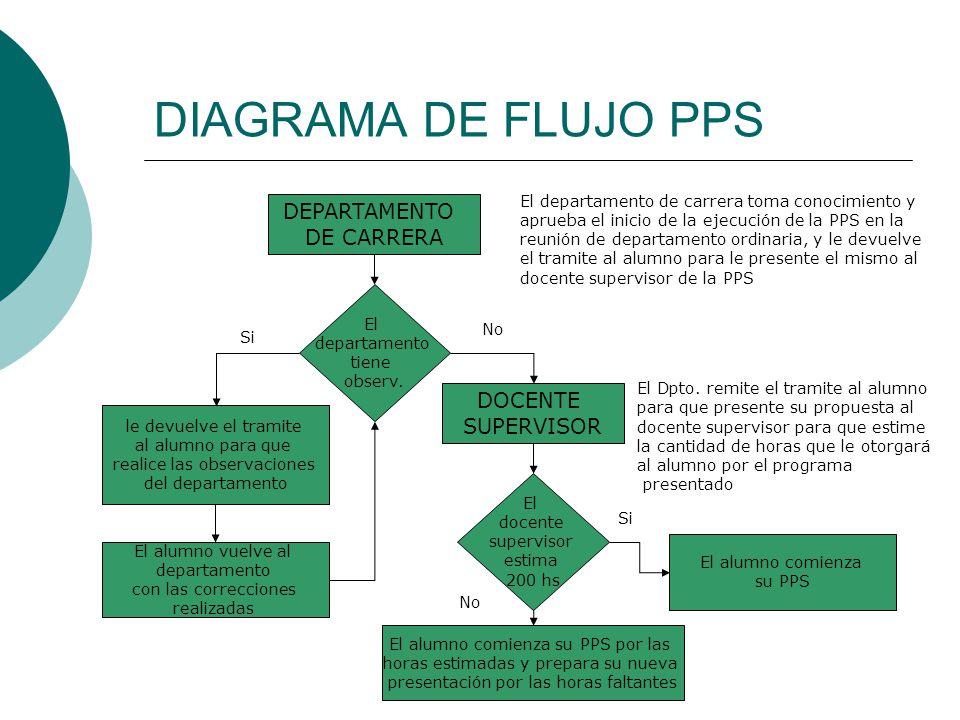 DIAGRAMA DE FLUJO PPS El departamento de carrera toma conocimiento y aprueba el inicio de la ejecución de la PPS en la reunión de departamento ordinar