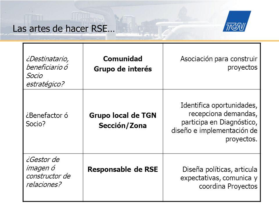 Las artes de hacer RSE… Prácticas sociales y conceptos de RSE Casos del norte argentino Condiciones sociales de pobreza estructural.
