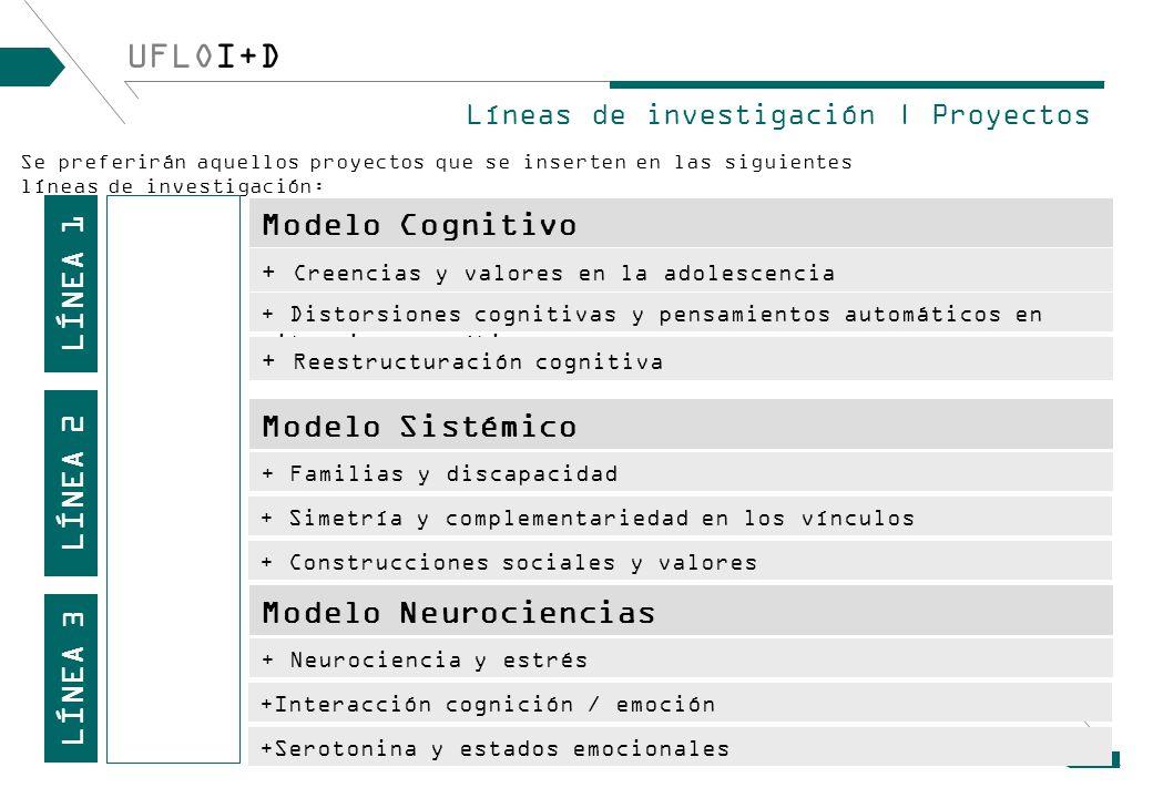+ Neurociencia y estrés UFLOI+D LÍNEA 1 Modelo Cognitivo Líneas de investigación | Proyectos LÍNEA 2 LÍNEA 3 + Creencias y valores en la adolescencia + Distorsiones cognitivas y pensamientos automáticos en situaciones críticas + Reestructuración cognitiva Modelo Sistémico + Familias y discapacidad Modelo Neurociencias + Simetría y complementariedad en los vínculos Se preferirán aquellos proyectos que se inserten en las siguientes líneas de investigación: + Construcciones sociales y valores +Interacción cognición / emoción +Serotonina y estados emocionales