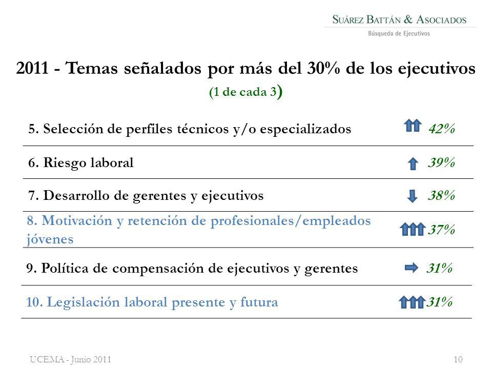 2011 - Temas señalados por más del 30% de los ejecutivos (1 de cada 3 ) 5.