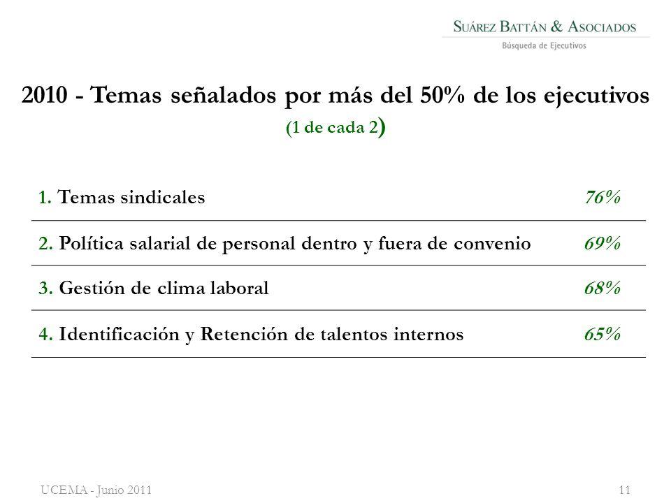 2010 - Temas señalados por más del 50% de los ejecutivos (1 de cada 2 ) UCEMA - Junio 201111 1.