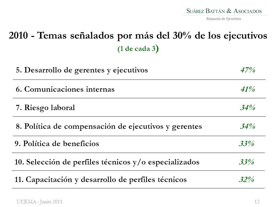 2010 - Temas señalados por más del 30% de los ejecutivos (1 de cada 3 ) UCEMA - Junio 201112 5.