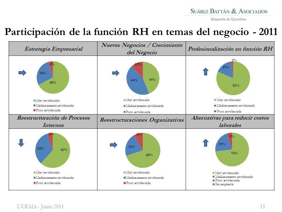 Participación de la función RH en temas del negocio - 2011 Estrategia Empresarial Nuevos Negocios / Crecimiento del Negocio Profesionalización en función RH Reestructuración de Procesos Internos Reestructuraciones Organizativas Alternativas para reducir costos laborales UCEMA - Junio 201115