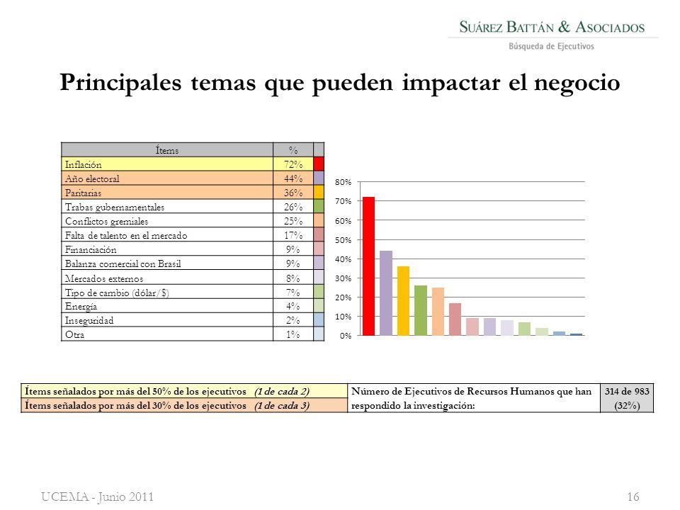 Principales temas que pueden impactar el negocio UCEMA - Junio 201116 Ítems señalados por más del 50% de los ejecutivos (1 de cada 2) Número de Ejecutivos de Recursos Humanos que han respondido la investigación: 314 de 983 (32%) Ítems señalados por más del 30% de los ejecutivos (1 de cada 3) Ítems% Inflación72% Año electoral44% Paritarias36% Trabas gubernamentales26% Conflictos gremiales25% Falta de talento en el mercado17% Financiación9% Balanza comercial con Brasil9% Mercados externos8% Tipo de cambio (dólar/$)7% Energía4% Inseguridad2% Otra1%