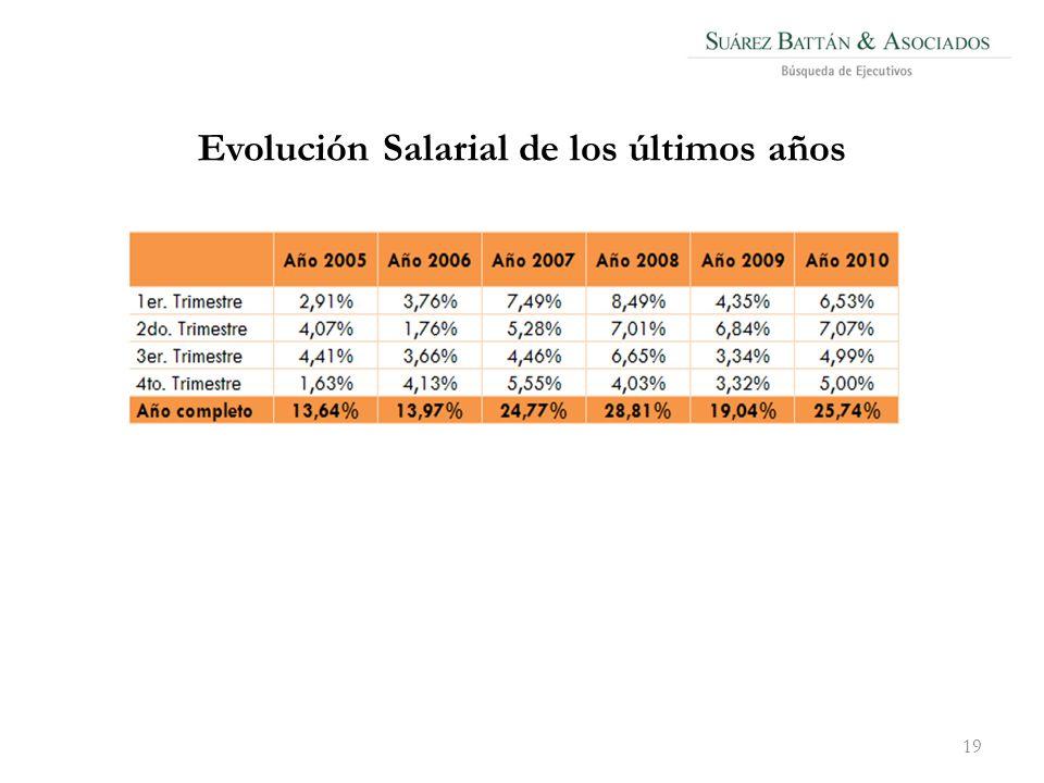 Evolución Salarial de los últimos años 19