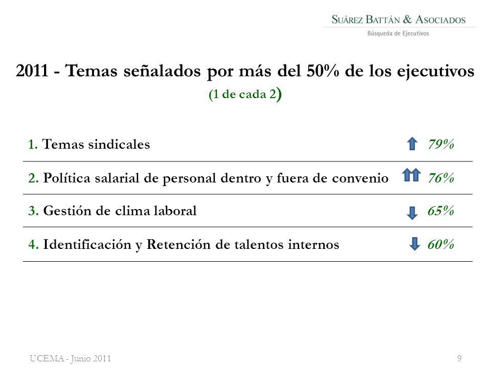2011 - Temas señalados por más del 50% de los ejecutivos (1 de cada 2 ) 1.