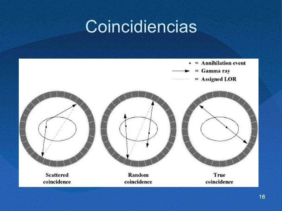 16 Coincidiencias