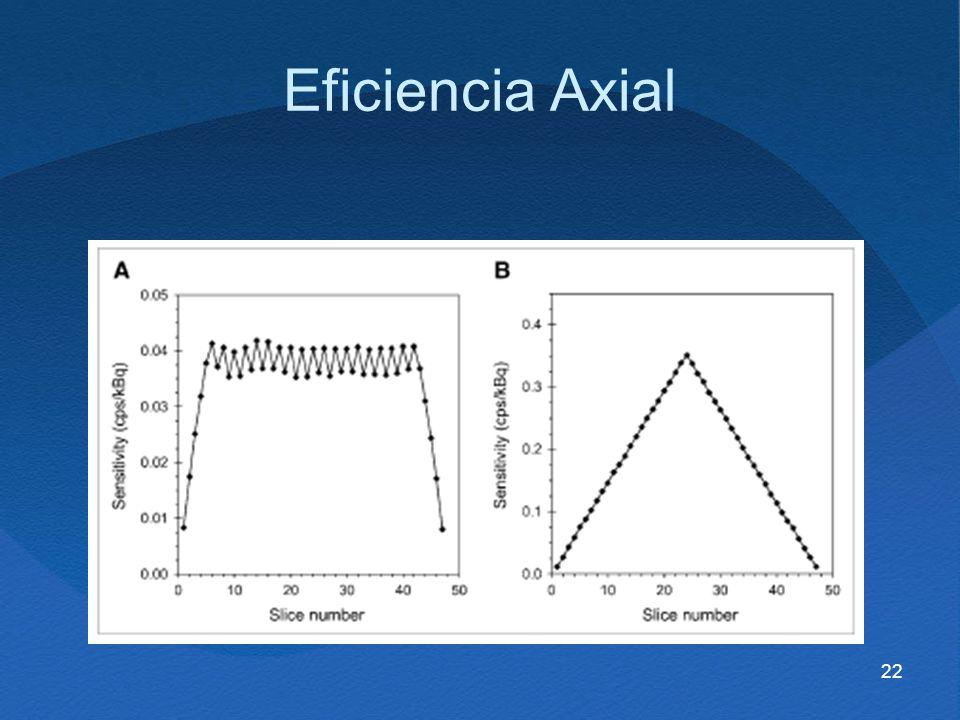 22 Eficiencia Axial
